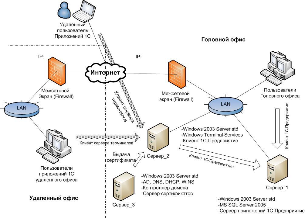Как сделать удалённый сервер 4