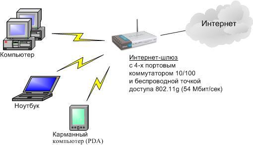 Типичная схема создания и подключения малой сети к интернету.